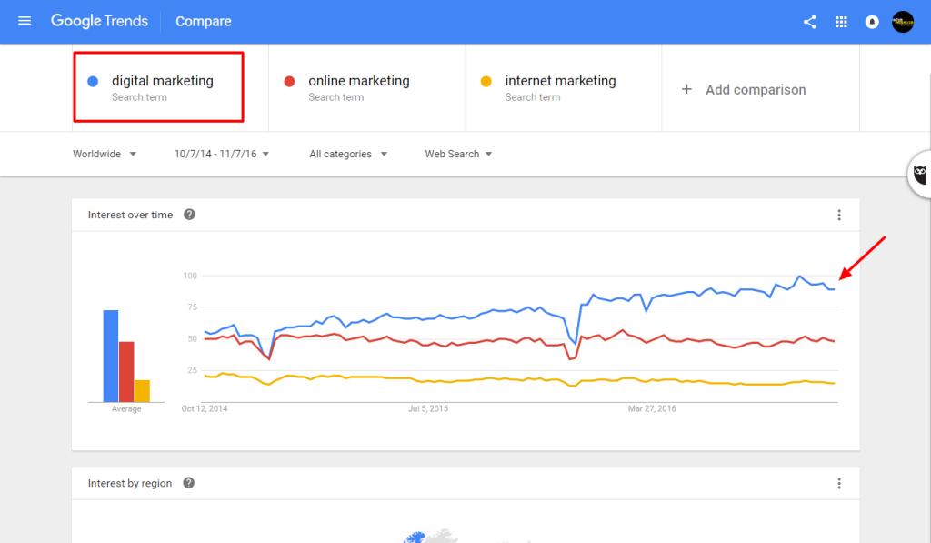 ga google trends