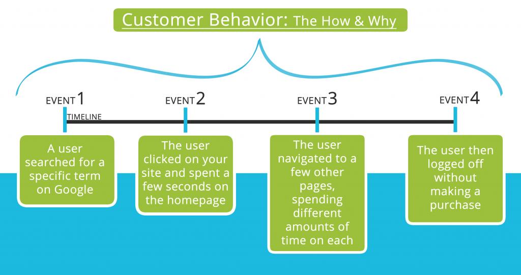 Search traffic SEO Customer Behaviour