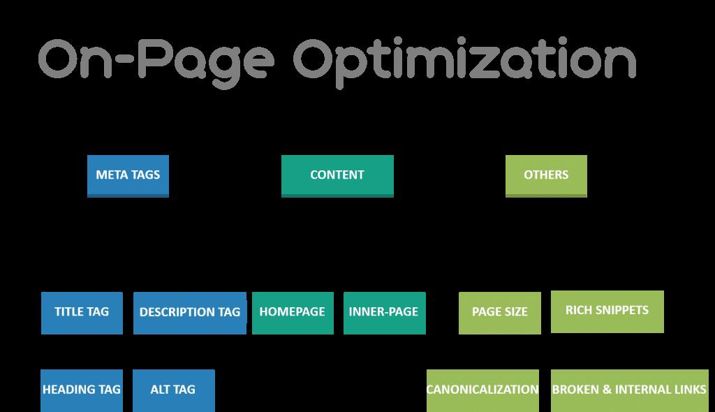 Search traffic SEO On Page Optimization