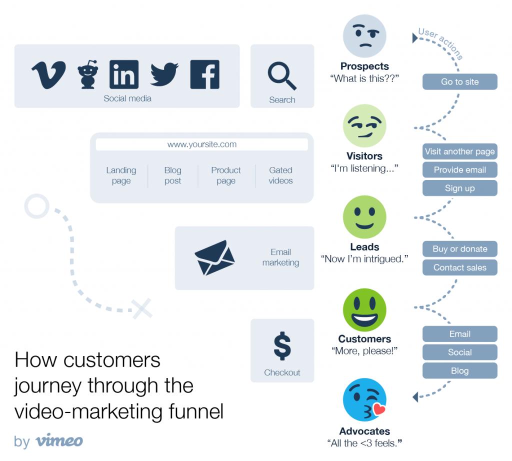 Video Marketing Funnel