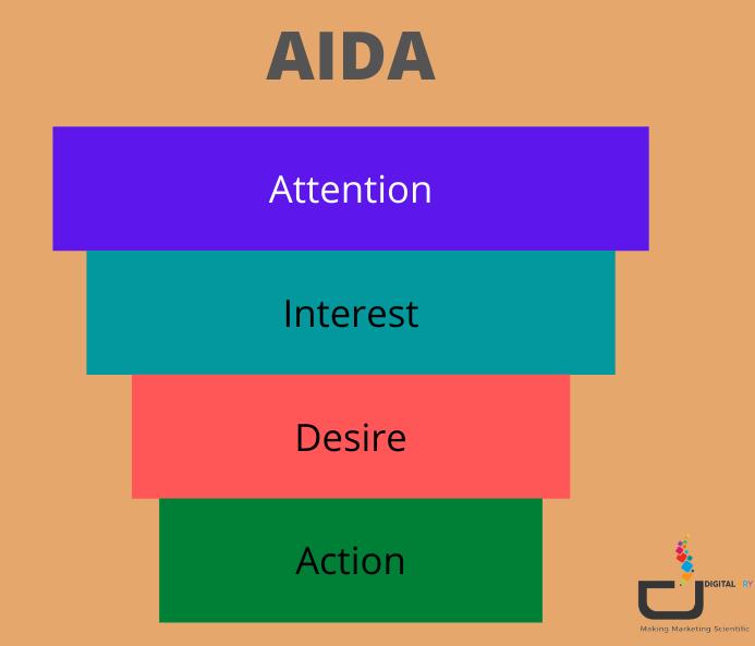 AIDA FOR IDEA